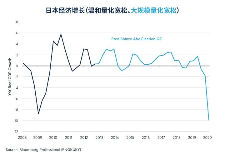 图6:量化宽松并没有给日本的实际增长率带来任何明显的加速。
